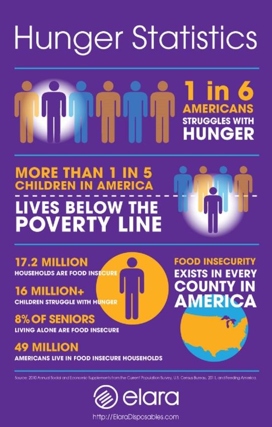 hunger-statistics-usa-elara